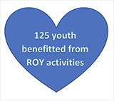 125 Youth Benefited From ROY Activities